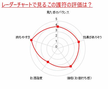 レーダーチャート(グラフ)での護符の評価