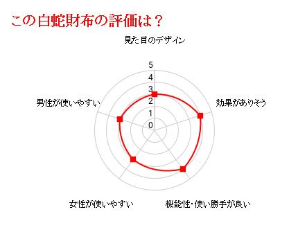 財運・金彩白蛇財布の評価グラフ